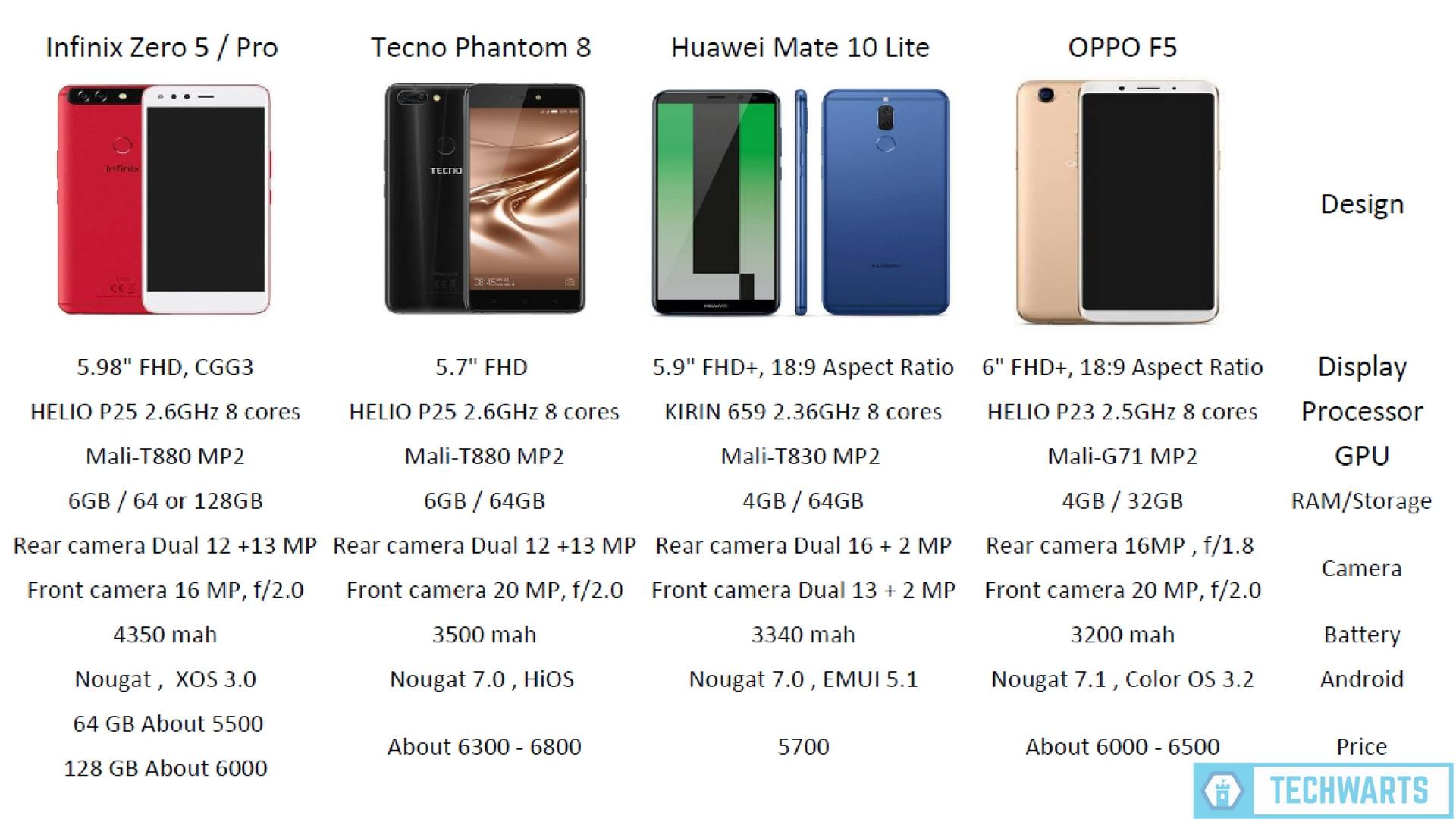 Best mobiles from 5500 to 6500 | TECHWARTS